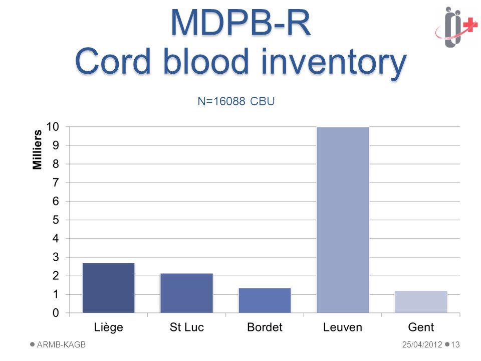 MDPB-R Cord blood inventory 25/04/2012ARMB-KAGB13 N=16088 CBU