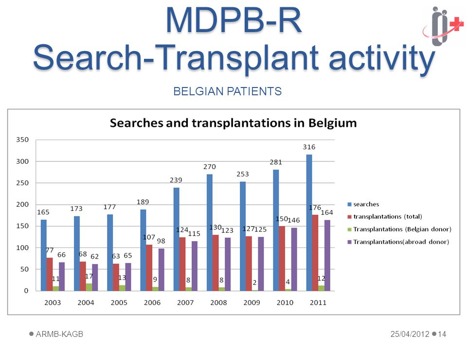 MDPB-R Search-Transplant activity 25/04/2012ARMB-KAGB14 BELGIAN PATIENTS