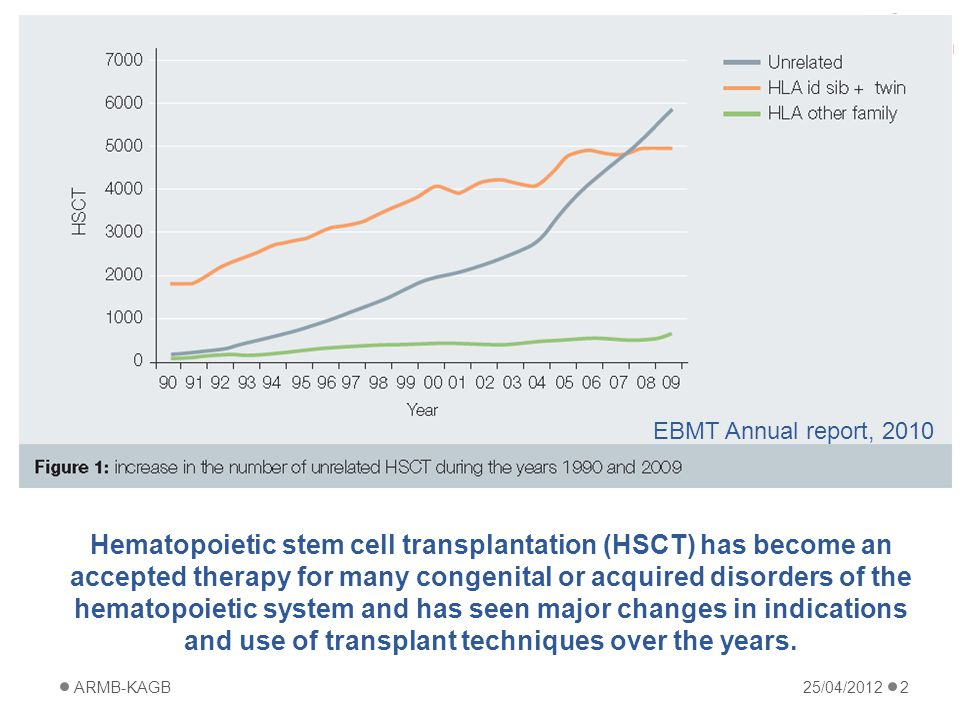 Hematopoietic stem cell transplantation (HSCT) has become an accepted therapy for many congenital or acquired disorders of the hematopoietic system and has seen major changes in indications and use of transplant techniques over the years.