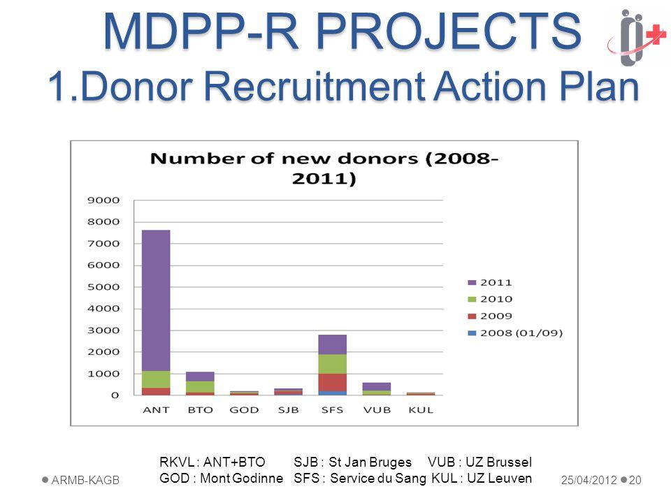 MDPP-R PROJECTS 1.Donor Recruitment Action Plan 25/04/2012ARMB-KAGB20 RKVL : ANT+BTOSJB : St Jan BrugesVUB : UZ Brussel GOD : Mont GodinneSFS : Service du Sang KUL : UZ Leuven