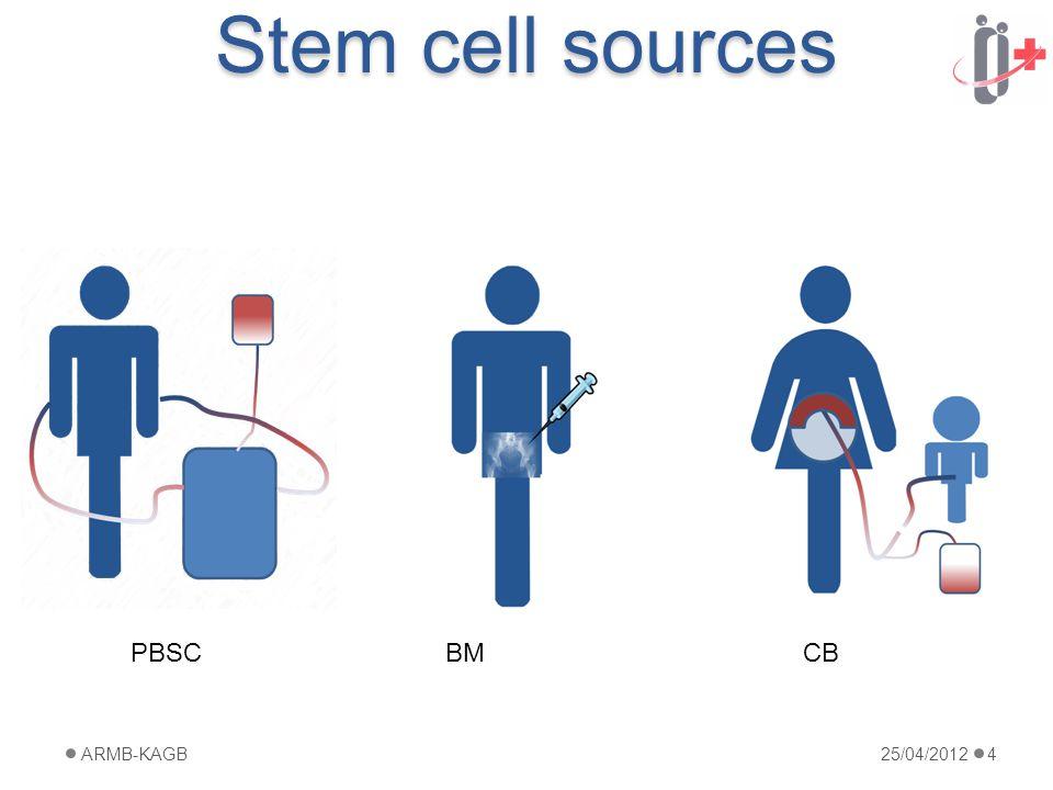 Stem cell sources 25/04/2012ARMB-KAGB4 PBSCBMCB