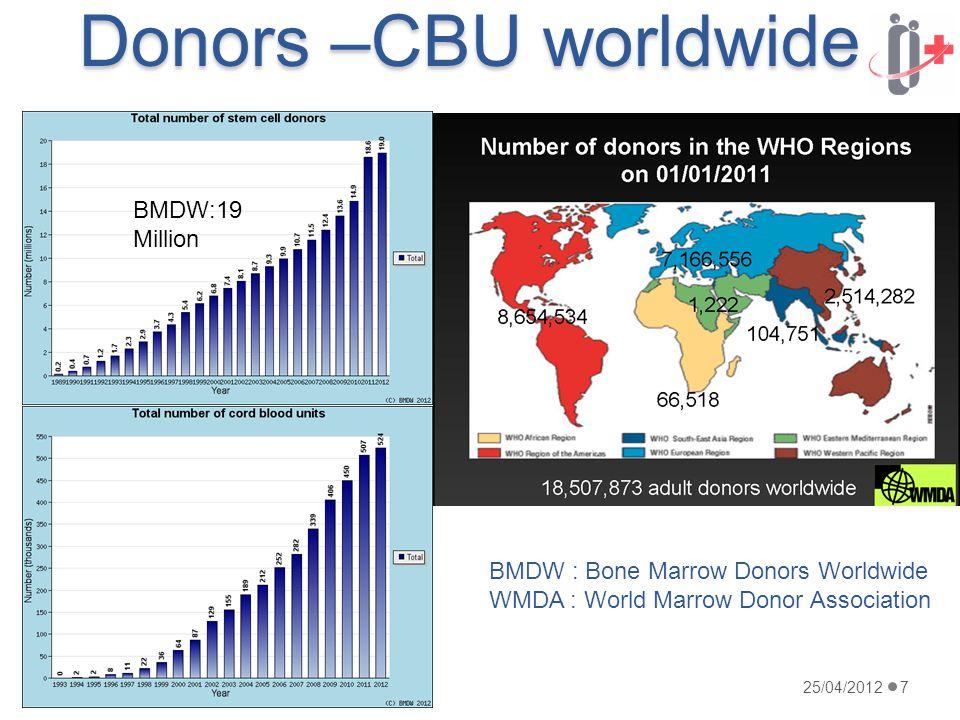 Donors –CBU worldwide 25/04/2012ARMB-KAGB7 BMDW:19 Million BMDW:0,5 Million BMDW : Bone Marrow Donors Worldwide WMDA : World Marrow Donor Association