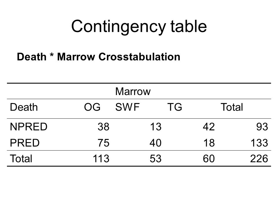 Contingency table Death * Marrow Crosstabulation Marrow DeathOGSWFTGTotal NPRED38134293 PRED754018133 Total1135360226
