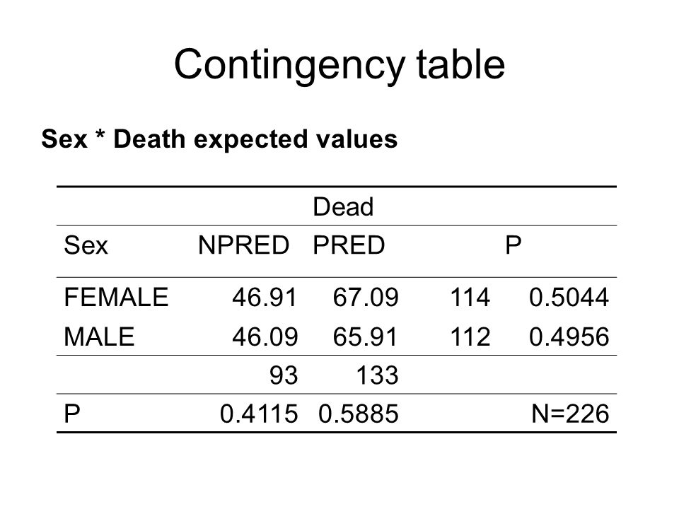 Contingency table Sex * Death expected values Dead SexNPREDPREDP FEMALE46.9167.091140.5044 MALE46.0965.911120.4956 93133 P0.41150.5885N=226