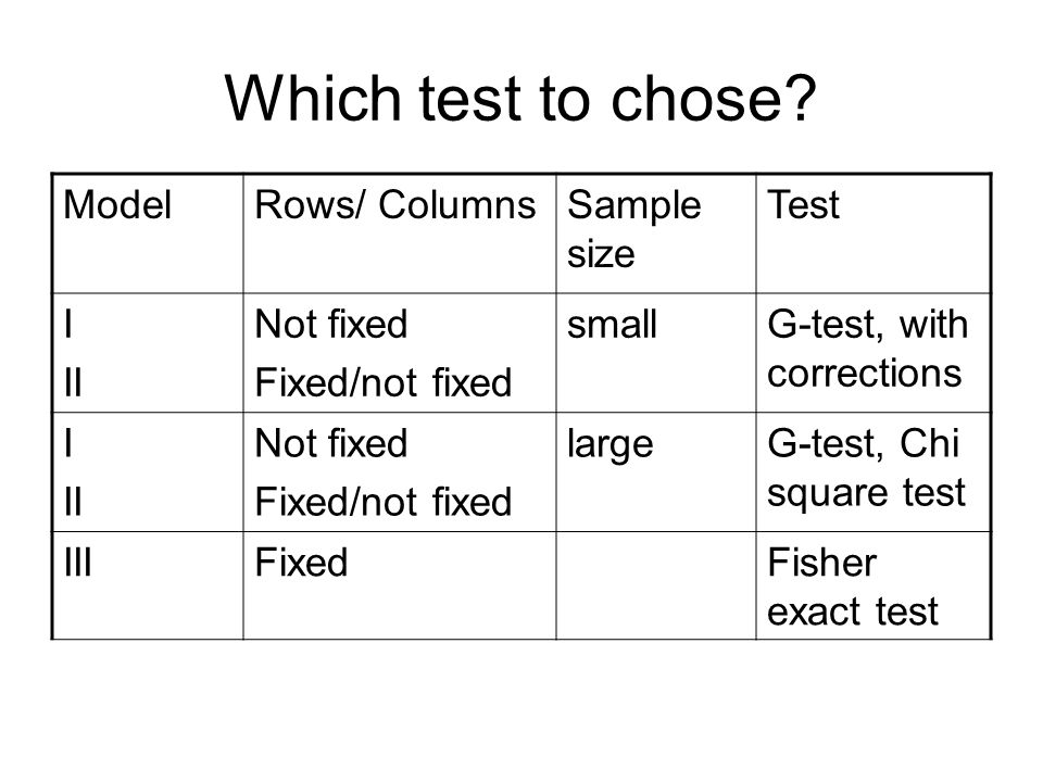 Which test to chose.