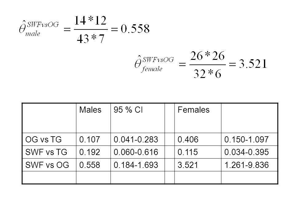 Males95 % CIFemales OG vs TG0.1070.041-0.2830.4060.150-1.097 SWF vs TG0.1920.060-0.6160.1150.034-0.395 SWF vs OG0.5580.184-1.6933.5211.261-9.836