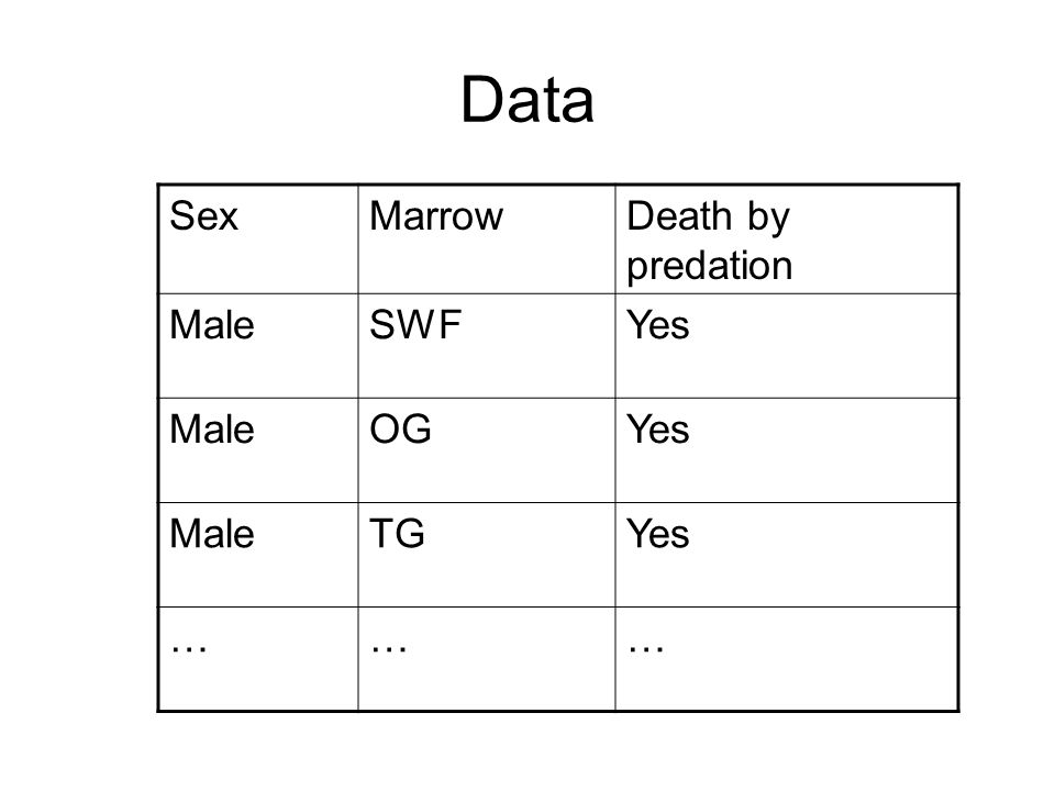 Data SexMarrowDeath by predation MaleSWFYes MaleOGYes MaleTGYes ………