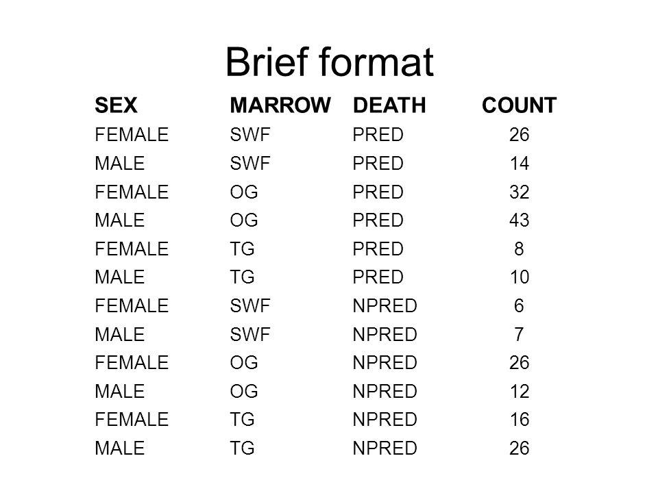 Brief format SEXMARROWDEATHCOUNT FEMALESWFPRED26 MALESWFPRED14 FEMALEOGPRED32 MALEOGPRED43 FEMALETGPRED8 MALETGPRED10 FEMALESWFNPRED6 MALESWFNPRED7 FEMALEOGNPRED26 MALEOGNPRED12 FEMALETGNPRED16 MALETGNPRED26