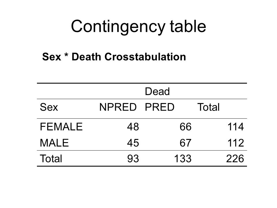 Contingency table Sex * Death Crosstabulation Dead SexNPREDPREDTotal FEMALE4866114 MALE4567112 Total93133226