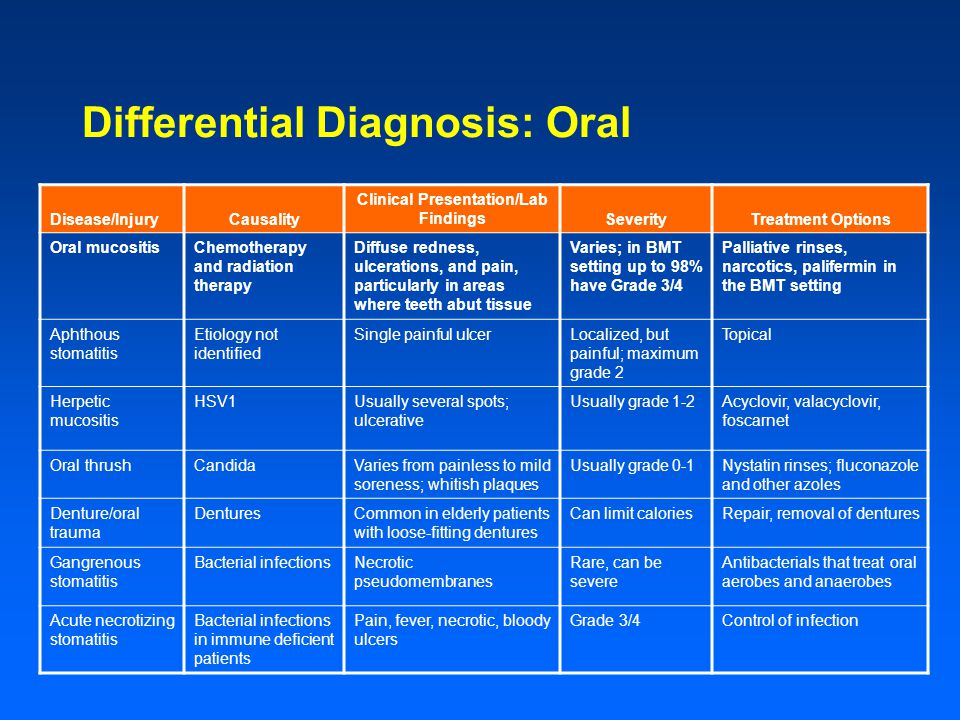 Differential Diagnosis: Oral Disease/InjuryCausality Clinical Presentation/Lab FindingsSeverityTreatment Options Oral mucositisChemotherapy and radiation therapy Diffuse redness, ulcerations, and pain, particularly in areas where teeth abut tissue Varies; in BMT setting up to 98% have Grade 3/4 Palliative rinses, narcotics, palifermin in the BMT setting Aphthous stomatitis Etiology not identified Single painful ulcerLocalized, but painful; maximum grade 2 Topical Herpetic mucositis HSV1Usually several spots; ulcerative Usually grade 1-2Acyclovir, valacyclovir, foscarnet Oral thrushCandidaVaries from painless to mild soreness; whitish plaques Usually grade 0-1Nystatin rinses; fluconazole and other azoles Denture/oral trauma DenturesCommon in elderly patients with loose-fitting dentures Can limit caloriesRepair, removal of dentures Gangrenous stomatitis Bacterial infectionsNecrotic pseudomembranes Rare, can be severe Antibacterials that treat oral aerobes and anaerobes Acute necrotizing stomatitis Bacterial infections in immune deficient patients Pain, fever, necrotic, bloody ulcers Grade 3/4Control of infection