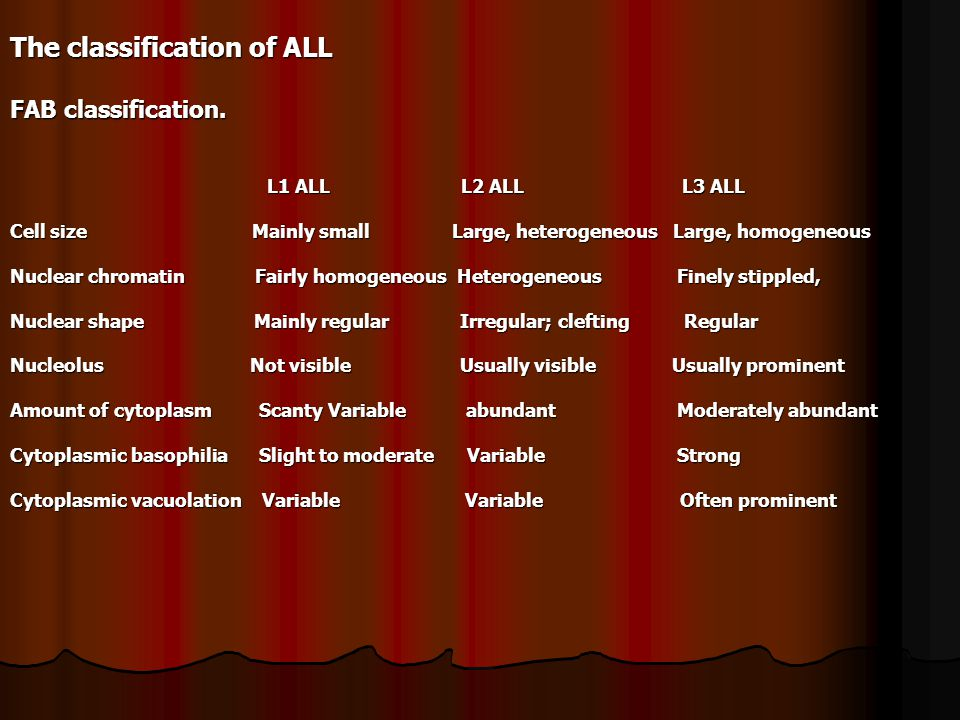 The classification of ALL FAB classification.