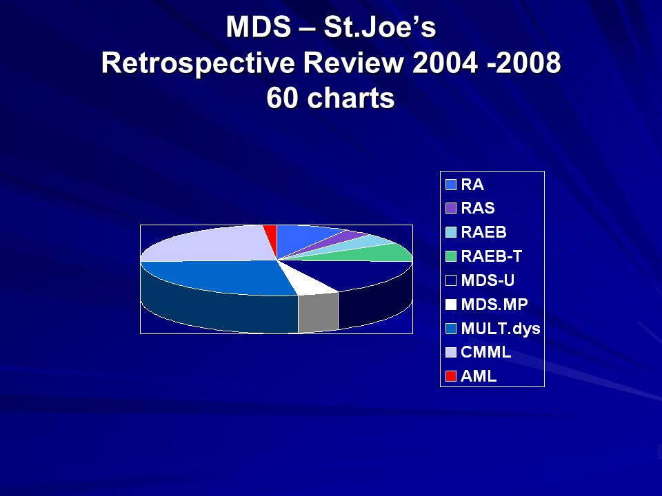 MDS – St.Joe's Retrospective Review 2004 -2008 60 charts
