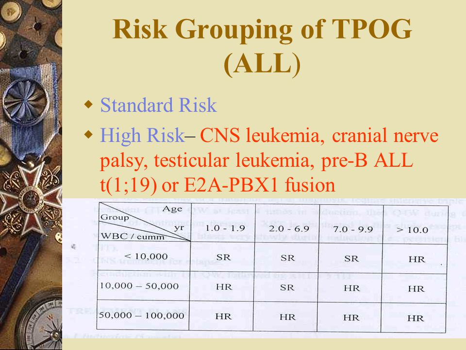 Risk Grouping of TPOG (ALL)  Standard Risk  High Risk– CNS leukemia, cranial nerve palsy, testicular leukemia, pre-B ALL t(1;19) or E2A-PBX1 fusion