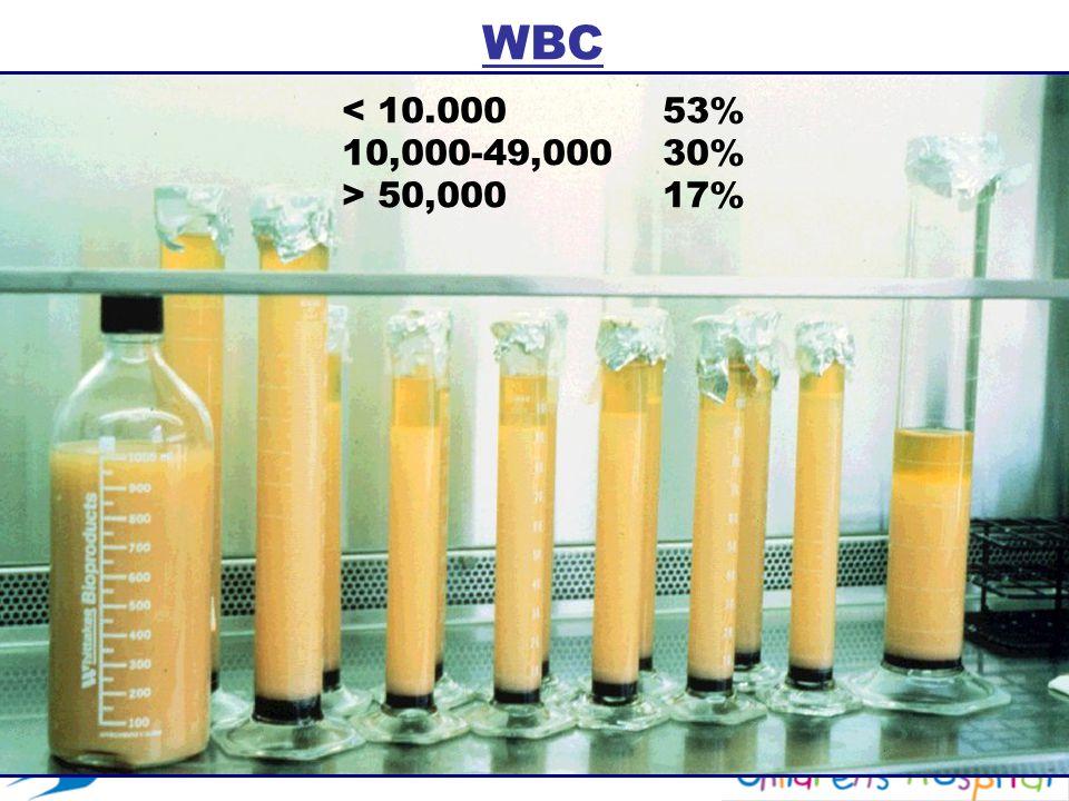 WBC < 10.00053% 10,000-49,00030% > 50,00017%