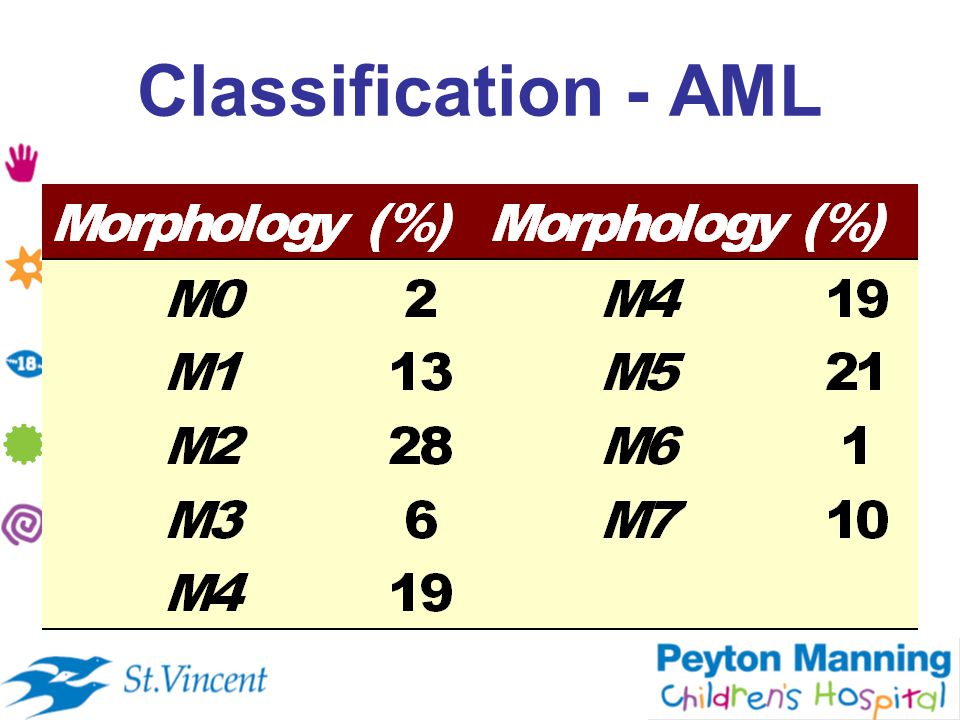 Classification - AML