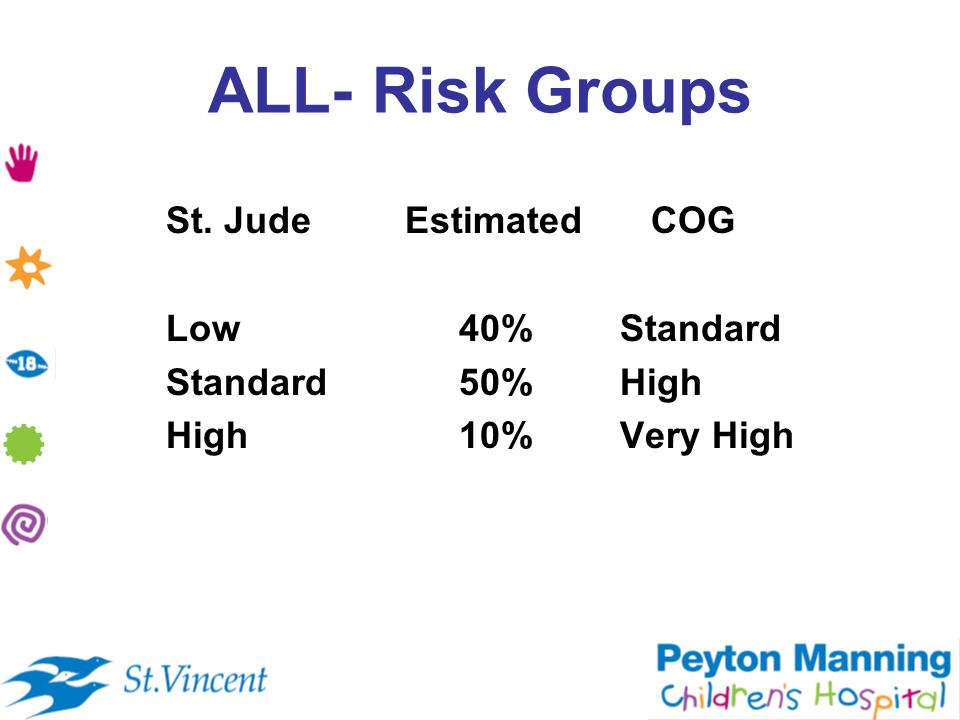 ALL- Risk Groups St. Jude Estimated COG Low 40% Standard Standard 50% High High 10% Very High
