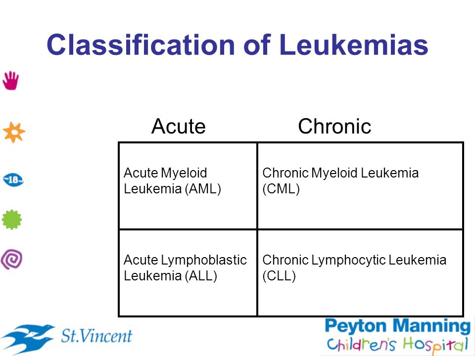 Classification of Leukemias AcuteChronic Myeloid origin Lymphoid origin Acute Myeloid Leukemia (AML) Acute Lymphoblastic Leukemia (ALL) Chronic Myeloid Leukemia (CML) Chronic Lymphocytic Leukemia (CLL)