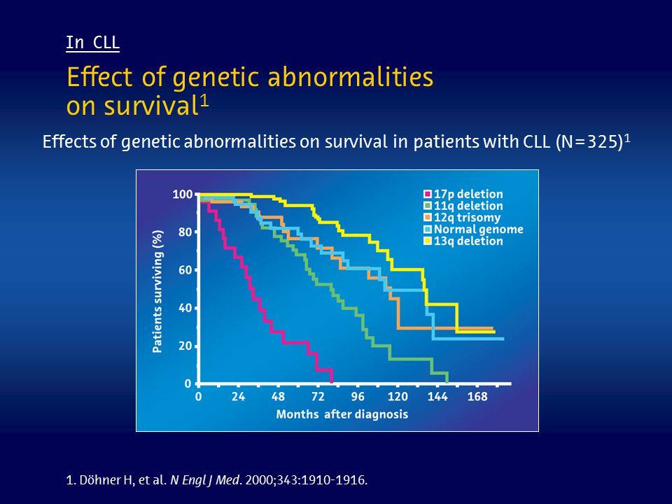 Effect of genetic abnormalities on survival 1 Effects of genetic abnormalities on survival in patients with CLL (N=325) 1 1. Döhner H, et al. N Engl J