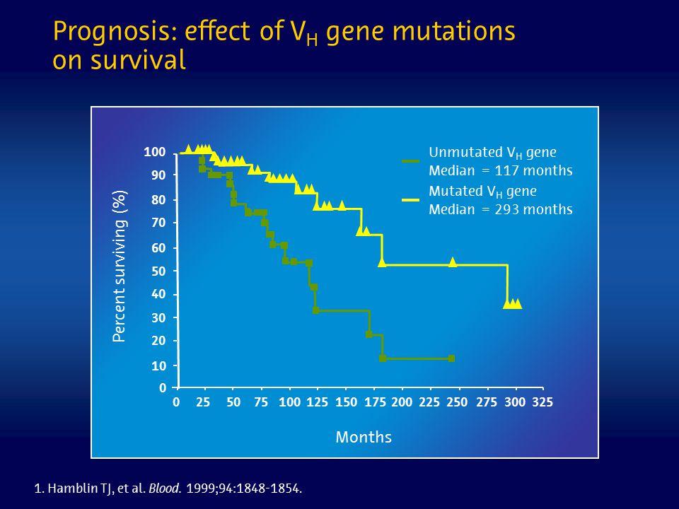 90 2253000501001502002502575125175275 100 80 60 40 0 20 70 50 30 10 Unmutated V H gene Median = 117 months Mutated V H gene Median = 293 months 325 1.