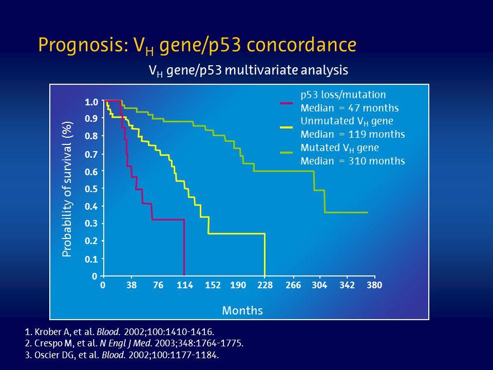 Prognosis: V H gene/p53 concordance Months V H gene/p53 multivariate analysis 1. Krober A, et al. Blood. 2002;100:1410-1416. 2. Crespo M, et al. N Eng