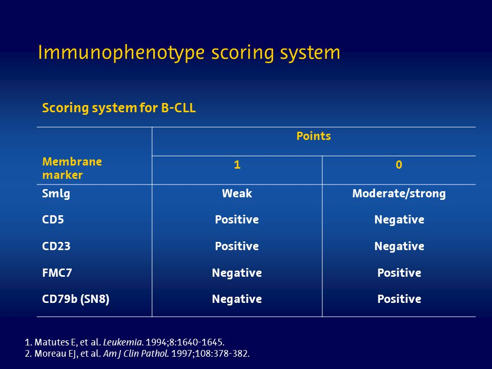 Immunophenotype scoring system Scoring system for B-CLL Membrane marker Points 10 SmlgWeakModerate/strong CD5PositiveNegative CD23PositiveNegative FMC