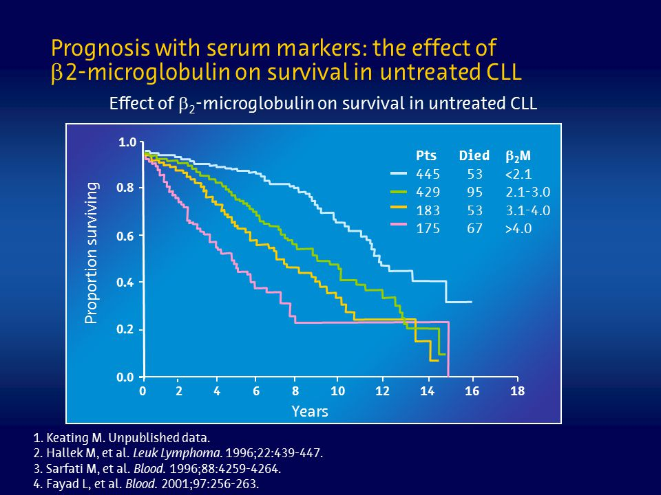 Prognosis with serum markers: the effect of  2-microglobulin on survival in untreated CLL Effect of  2 -microglobulin on survival in untreated CLL P