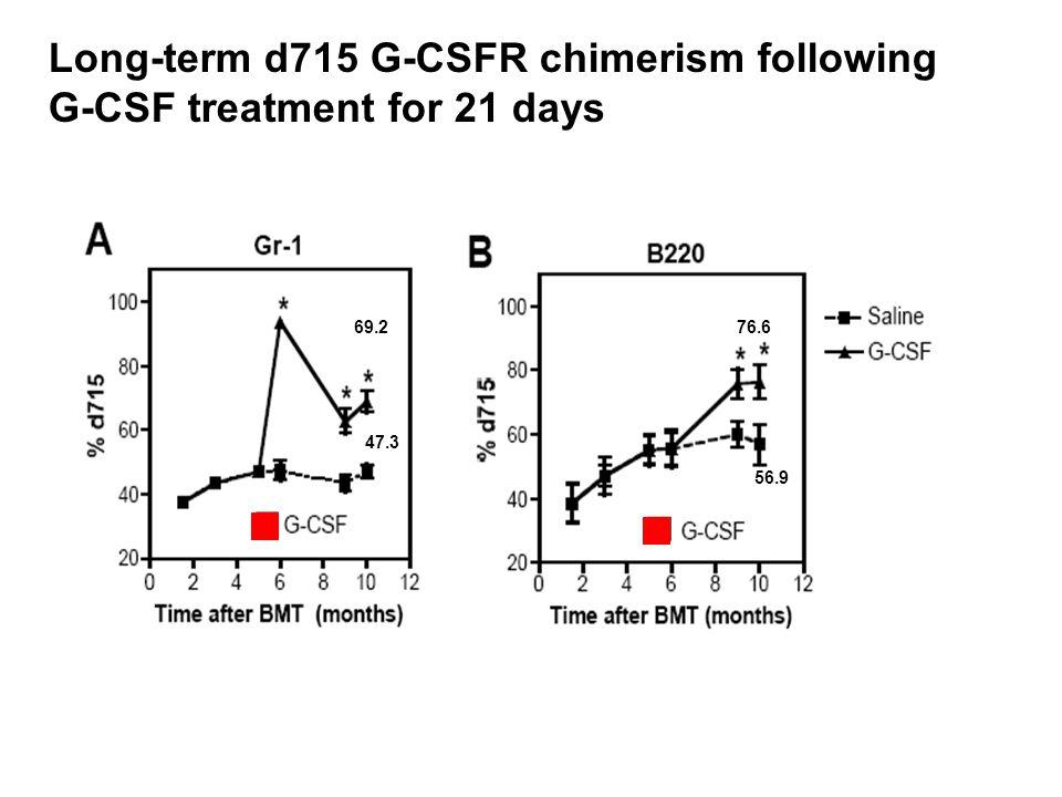 Long-term d715 G-CSFR chimerism following G-CSF treatment for 21 days 69.2 47.3 76.6 56.9