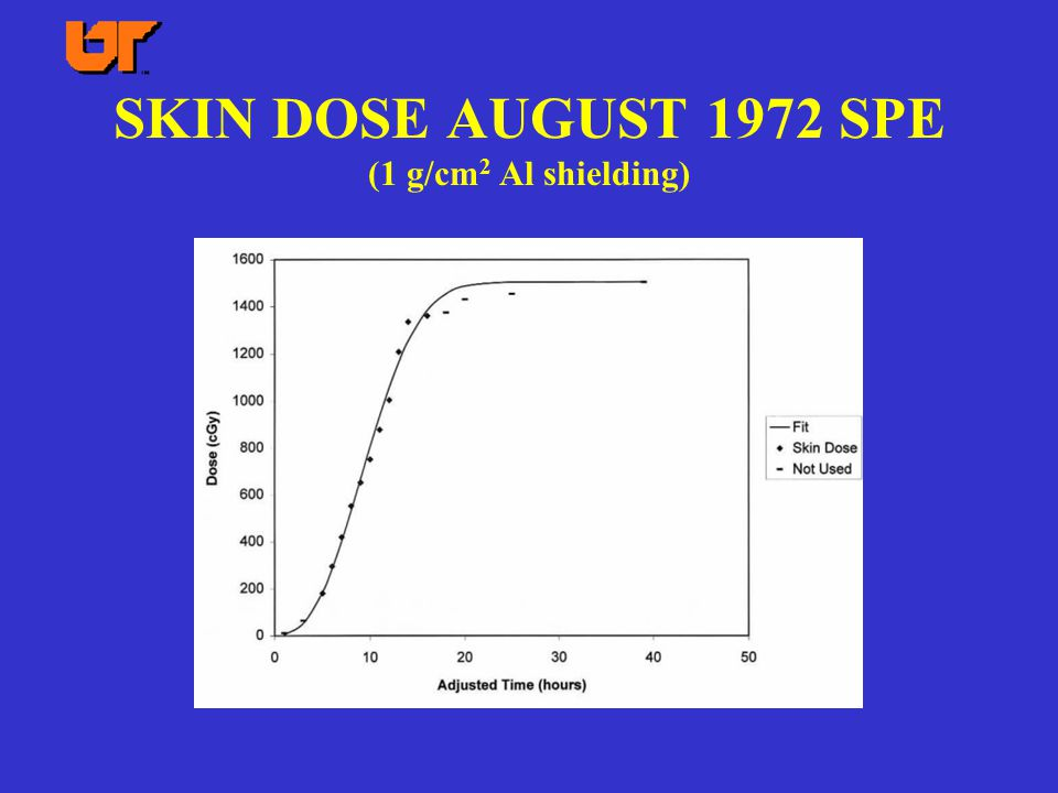 SKIN DOSE AUGUST 1972 SPE (1 g/cm 2 Al shielding)