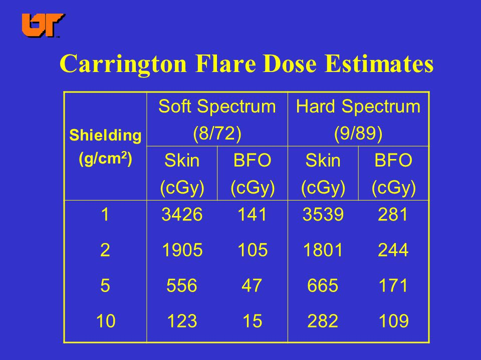Carrington Flare Dose Estimates Shielding (g/cm 2 ) Soft Spectrum (8/72) Hard Spectrum (9/89) Skin (cGy) BFO (cGy) Skin (cGy) BFO (cGy) 13426141353928