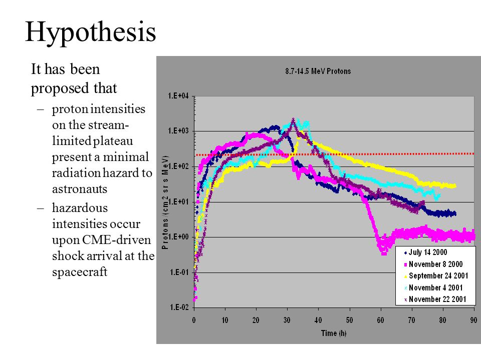 Hypothesis It has been proposed that –proton intensities on the stream- limited plateau present a minimal radiation hazard to astronauts –hazardous intensities occur upon CME-driven shock arrival at the spacecraft