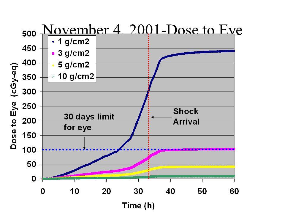 November 4, 2001-Dose to Eye