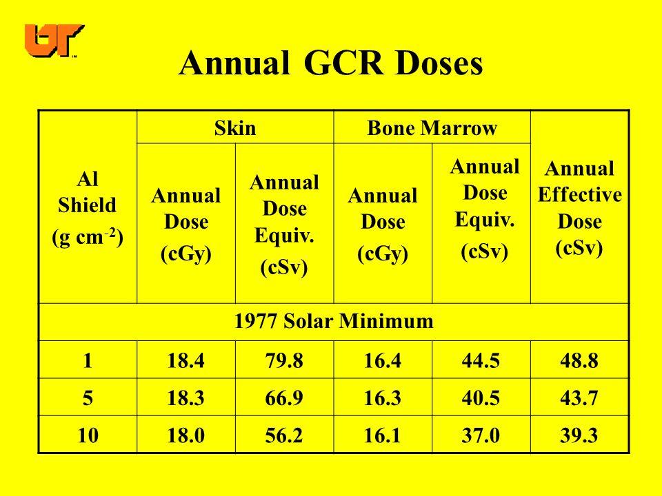 Annual GCR Doses Al Shield (g cm -2 ) SkinBone Marrow Annual Effective Dose (cSv) Annual Dose (cGy) Annual Dose Equiv.
