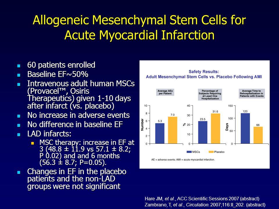 Allogeneic Mesenchymal Stem Cells for Acute Myocardial Infarction 60 patients enrolled 60 patients enrolled Baseline EF~50% Baseline EF~50% Intravenou
