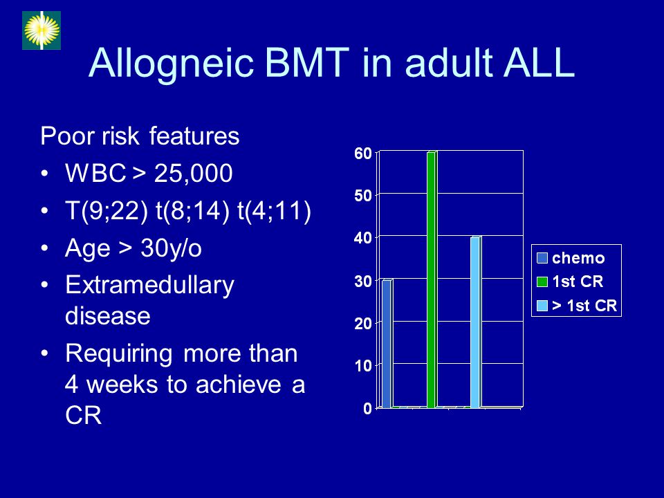 Allogneic BMT in adult ALL Poor risk features WBC > 25,000 T(9;22) t(8;14) t(4;11) Age > 30y/o Extramedullary disease Requiring more than 4 weeks to a