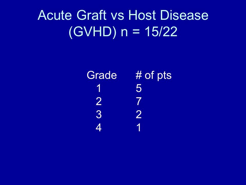 Acute Graft vs Host Disease (GVHD) n = 15/22 Grade# of pts 15 27 32 41