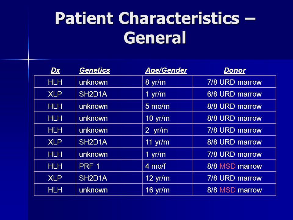 Patient Characteristics – General DxGeneticsAge/GenderDonor HLHunknown8 yr/m7/8 URD marrow XLPSH2D1A1 yr/m6/8 URD marrow HLHunknown5 mo/m8/8 URD marrow HLHunknown10 yr/m8/8 URD marrow HLHunknown2 yr/m7/8 URD marrow XLPSH2D1A11 yr/m8/8 URD marrow HLHunknown1 yr/m7/8 URD marrow HLHPRF 14 mo/f8/8 MSD marrow XLPSH2D1A12 yr/m7/8 URD marrow HLHunknown16 yr/m8/8 MSD marrow