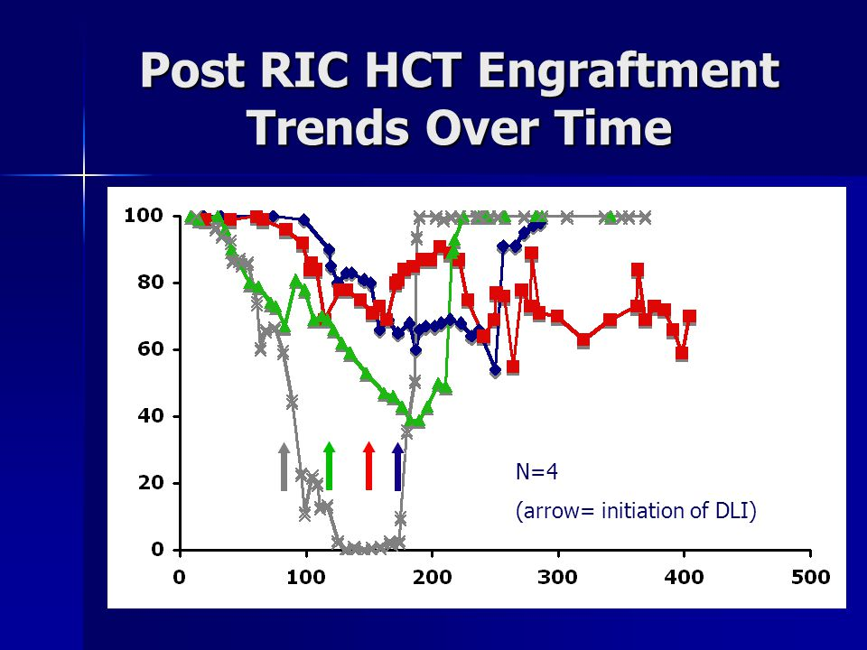 Post RIC HCT Engraftment Trends Over Time N=4 (arrow= initiation of DLI)