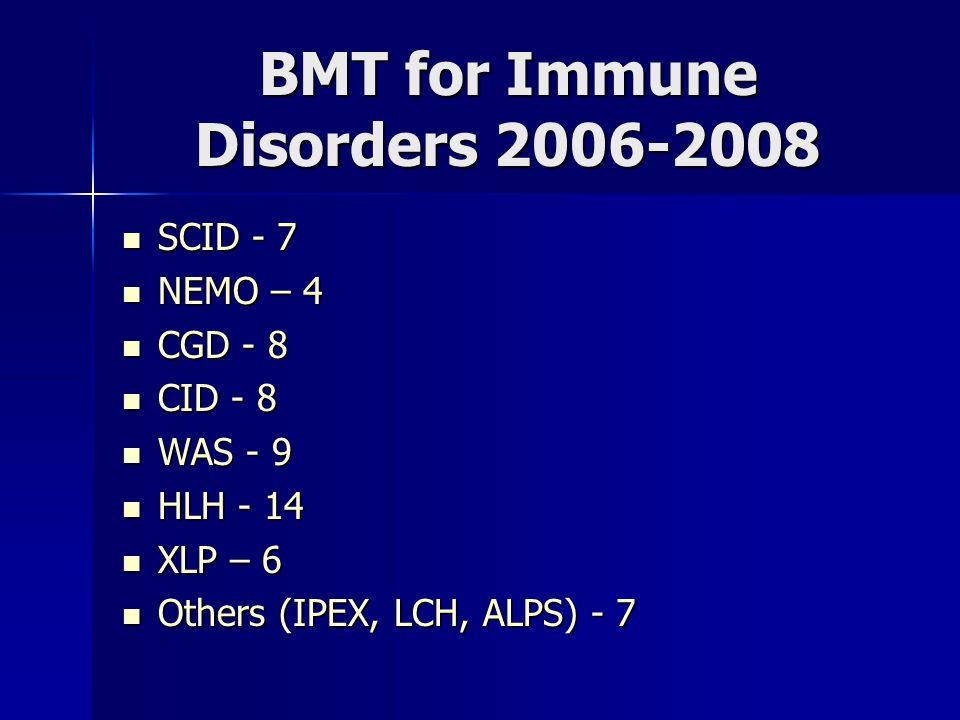 BMT for Immune Disorders 2006-2008 SCID - 7 SCID - 7 NEMO – 4 NEMO – 4 CGD - 8 CGD - 8 CID - 8 CID - 8 WAS - 9 WAS - 9 HLH - 14 HLH - 14 XLP – 6 XLP – 6 Others (IPEX, LCH, ALPS) - 7 Others (IPEX, LCH, ALPS) - 7