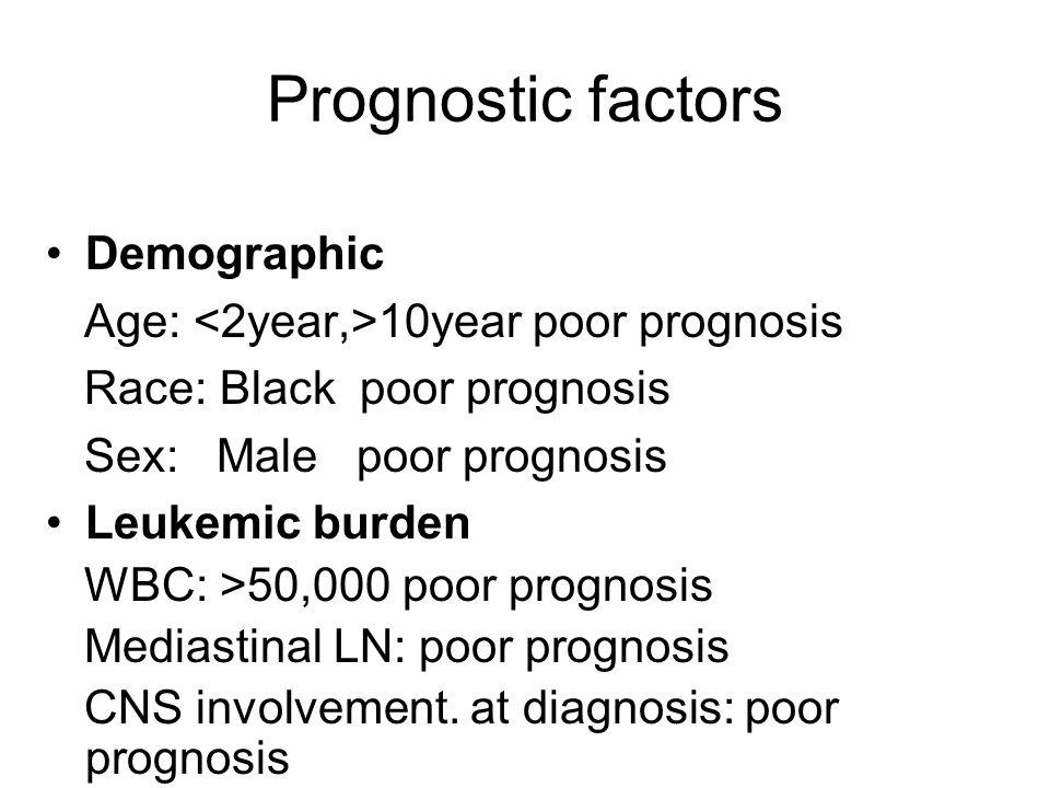 Prognostic factors Demographic Age: 10year poor prognosis Race: Black poor prognosis Sex: Male poor prognosis Leukemic burden WBC: >50,000 poor progno
