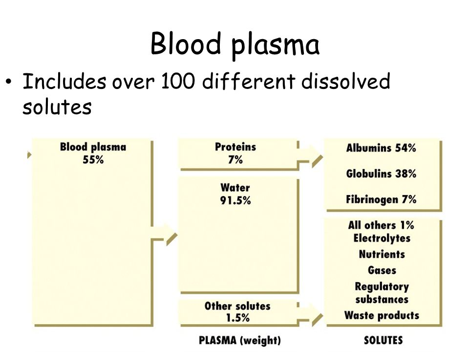 Erythrocyte Imbalances Anemia  reduced O 2 carrying capacity of the blood Abnormal Hemoglobin in RBCs Thalassemias- one globin chain is absent/faulty Polycythemia-excess of erythrocytes increasing blood viscosity