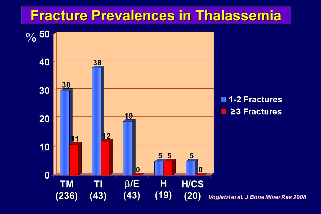 BMD, IGF-1, Vitamin D in Sub-optimally Transfused Thalassemics Study 48 thalassemic children and adolescents Study 48 thalassemic children and adolescents Delayed bone age and osteoporosis were common Delayed bone age and osteoporosis were common Low IGF-1 and 25-OHD were common osteoporosis Low IGF-1 and 25-OHD were common osteoporosis The spinal bone was most severely affected The spinal bone was most severely affected Mahachoklertwattana et al.