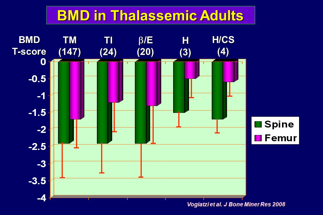 Management of Thalassemic Bone Diseases Optimal blood transfusion (Hb >10-12 g/dL) Adequate Fe chelation (ferritin <1,000  g/L) Adequate Fe chelation (ferritin <1,000  g/L) Encourage physical activity and exercise Encourage physical activity and exercise Adequate vitamin D, Ca and Zn intake Adequate vitamin D, Ca and Zn intake Optimal treatment of endocrine complications Optimal treatment of endocrine complications Antiresorptive therapy: bisphosphonates Antiresorptive therapy: bisphosphonates Bone marrow transplantation Bone marrow transplantation