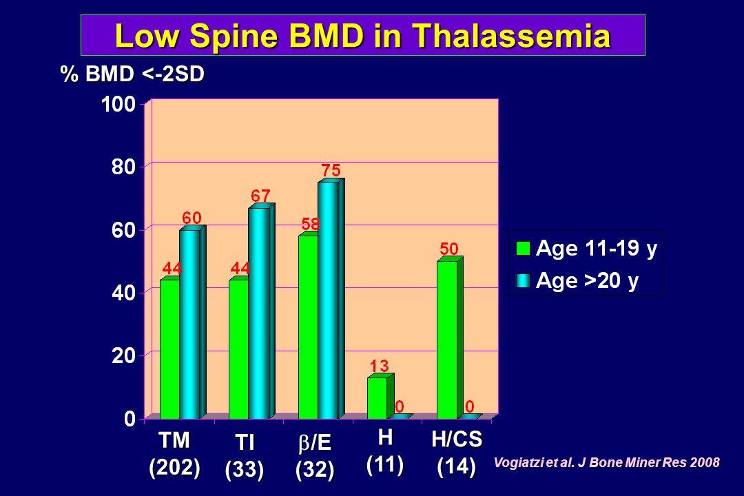 Vitamin D in Thalassemia Vogiatzi et al.