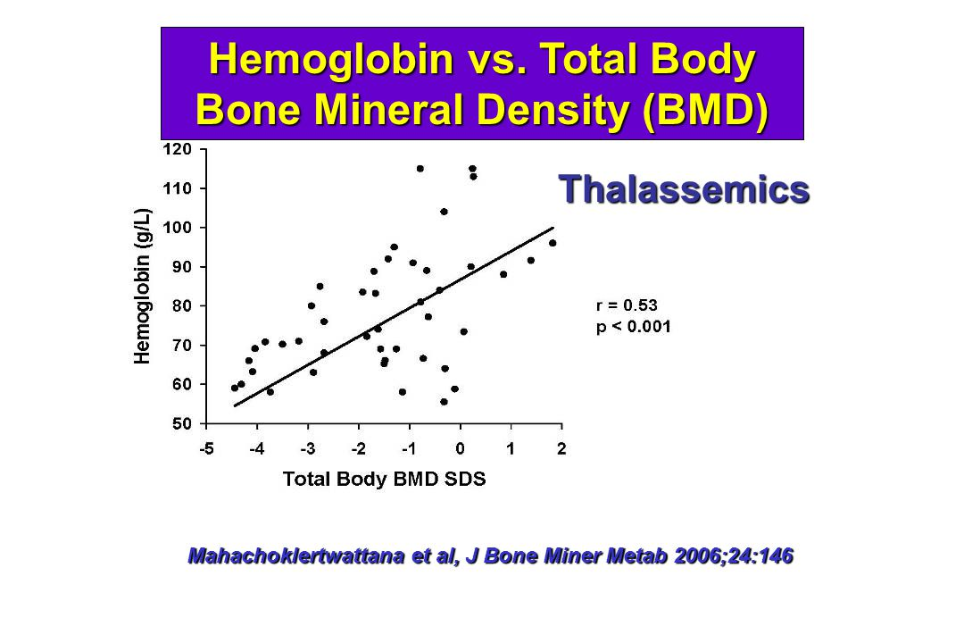 Hemoglobin vs.