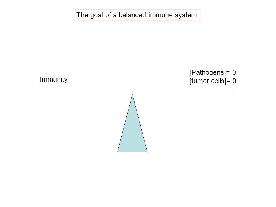 Immunity [Pathogens]= 0 [tumor cells]= 0 The goal of a balanced immune system