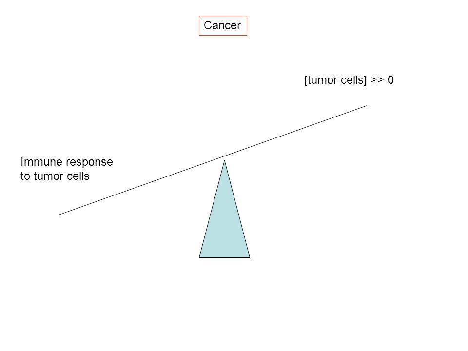 Cancer [tumor cells] >> 0 Immune response to tumor cells
