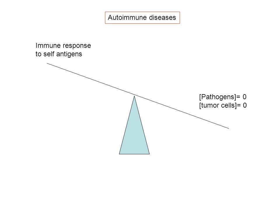 Autoimmune diseases [Pathogens]= 0 [tumor cells]= 0 Immune response to self antigens