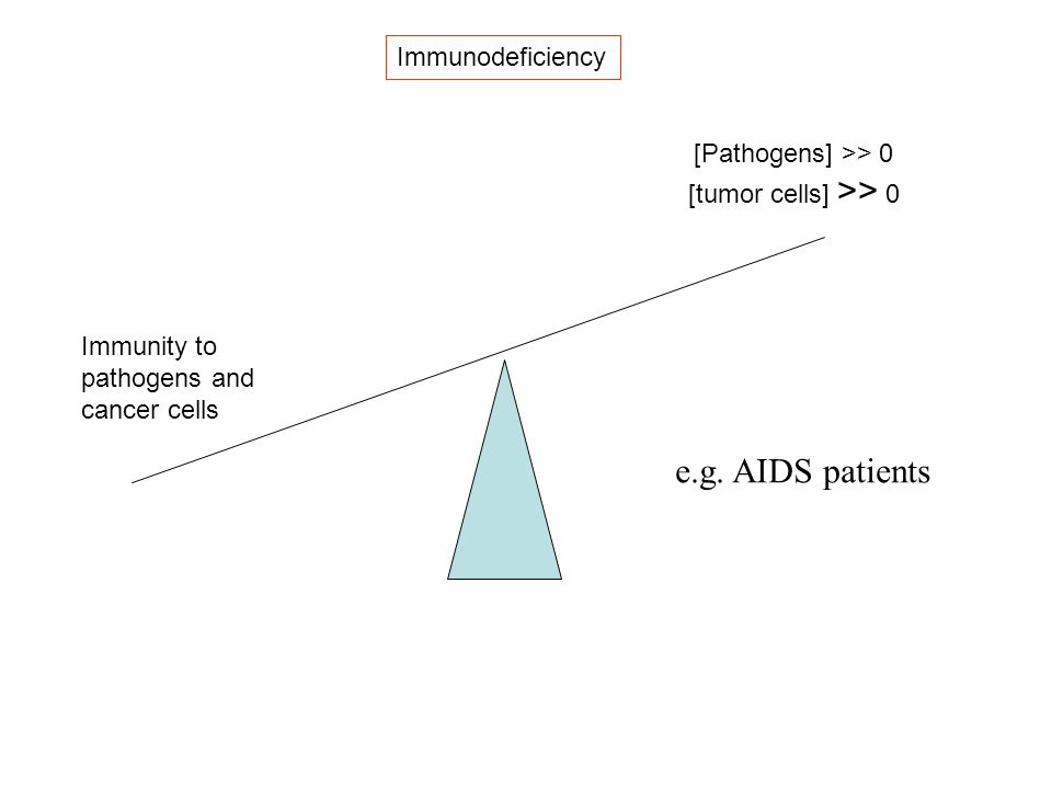 Immunodeficiency Immunity to pathogens and cancer cells [Pathogens] >> 0 [tumor cells] >> 0 e.g. AIDS patients