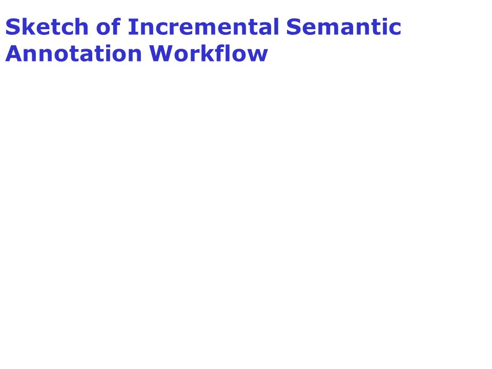 Sketch of Incremental Semantic Annotation Workflow