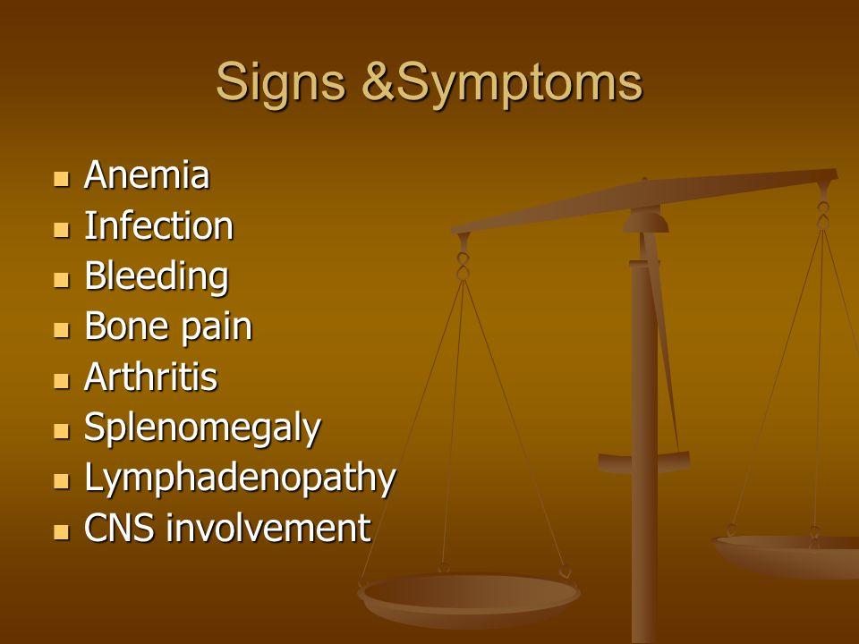 Signs &Symptoms Anemia Anemia Infection Infection Bleeding Bleeding Bone pain Bone pain Arthritis Arthritis Splenomegaly Splenomegaly Lymphadenopathy Lymphadenopathy CNS involvement CNS involvement